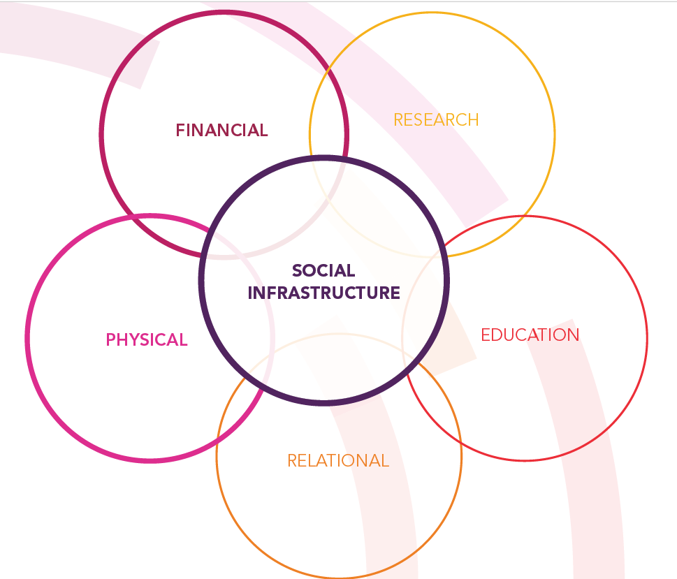 "a diagram of five interlocking circles, with a sixth in the centre. The centre says ""Social Infrastructure"" while the outside circles list ""financial, physical, research, education, and relational"" to demonstrate that all these comprise social infrastructure"